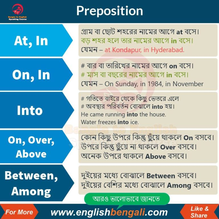 Learn Correct use of Preposition