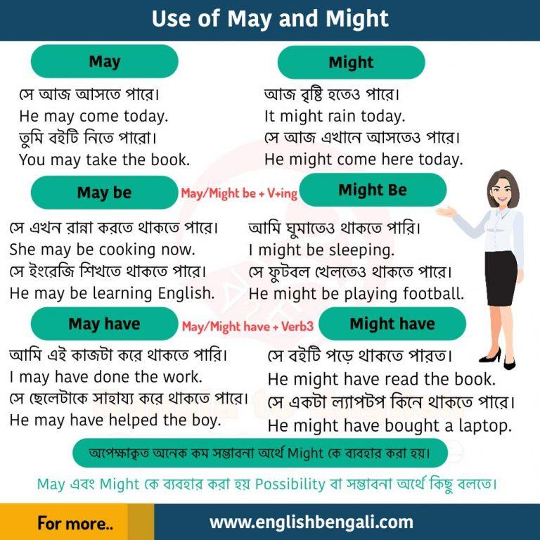 Use of May, May be, Might, Might be, May have, Might have Basic English grammar 01