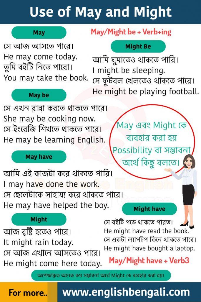 Use of May, May be, Might, Might be, May have, Might have Basic English grammar